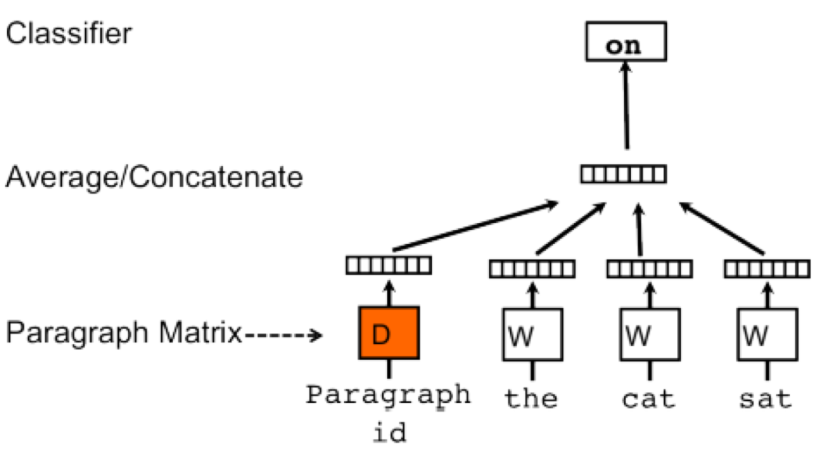 An Overview of Sentence Embedding Methods   Machine Learning Explained
